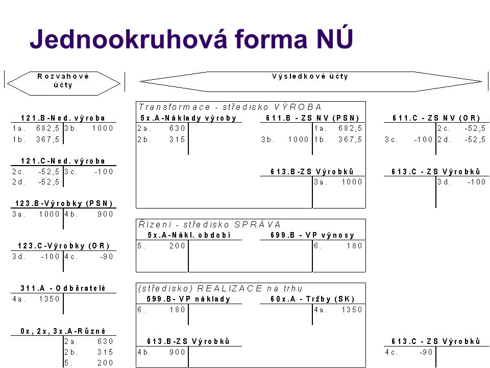 Jednookruhová forma NÚ