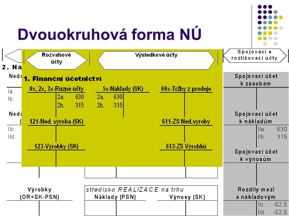 Dvouokruhová forma NÚ 2
