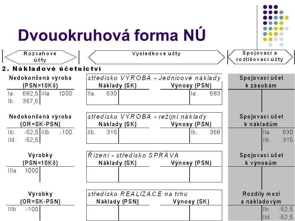 Dvouokruhová forma NÚ 3