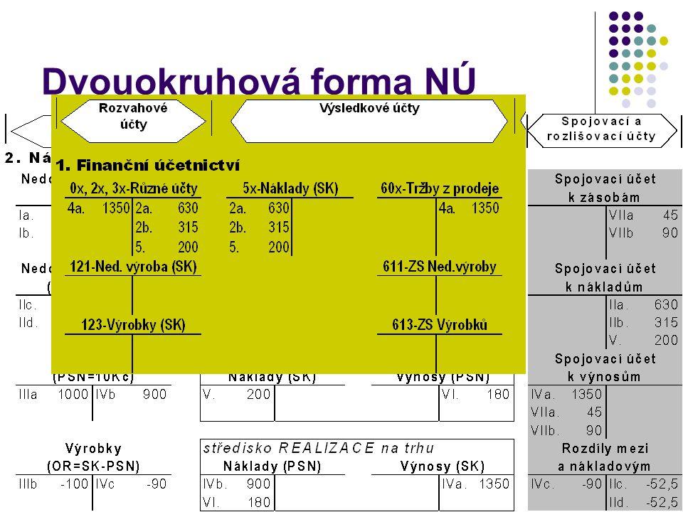 Dvouokruhová forma NÚ 7