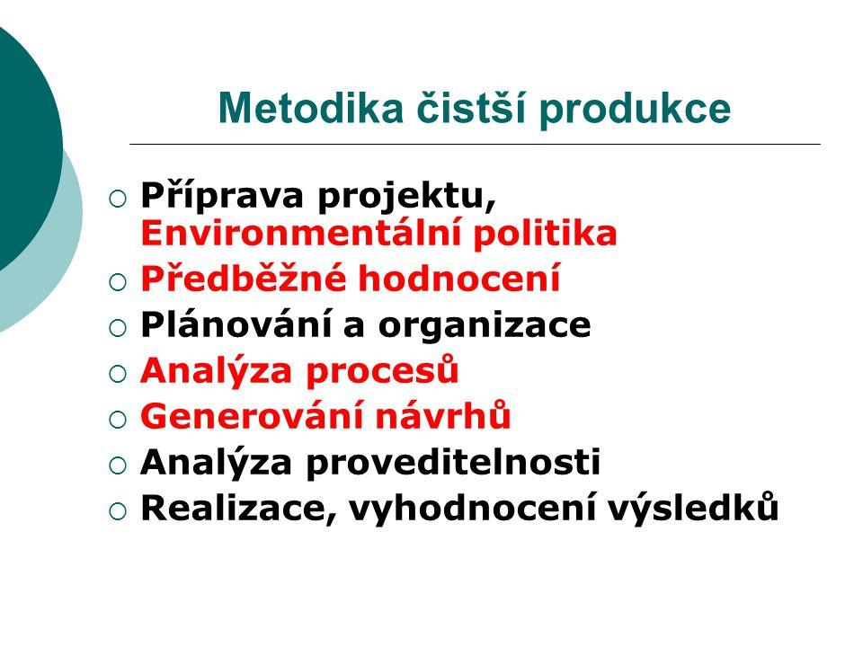 Metodika čistší produkce