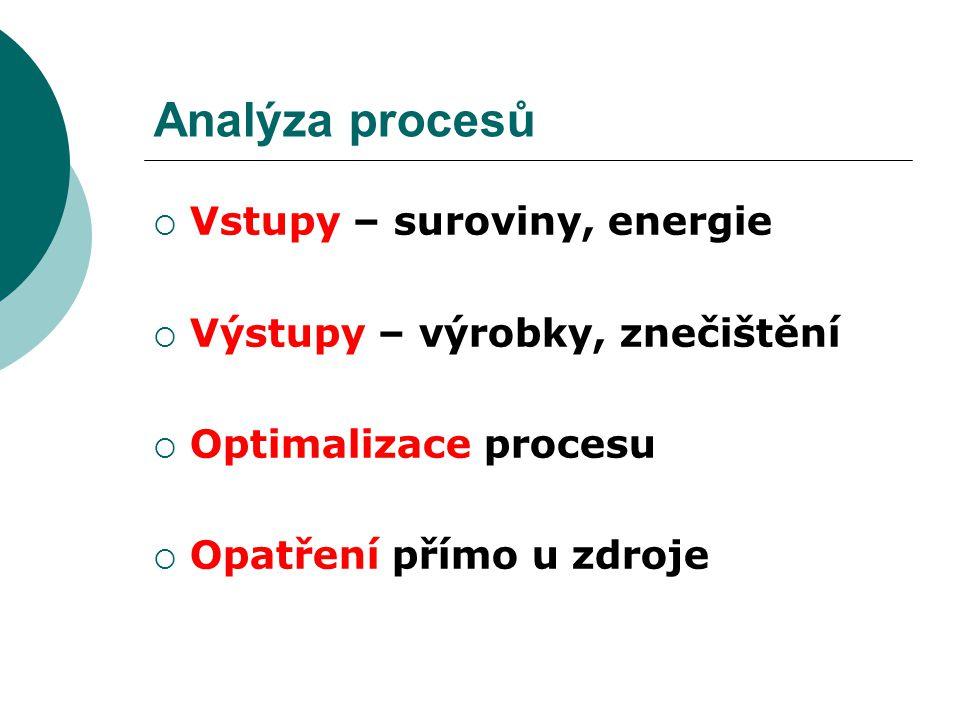 Analýza procesů Vstupy – suroviny, energie