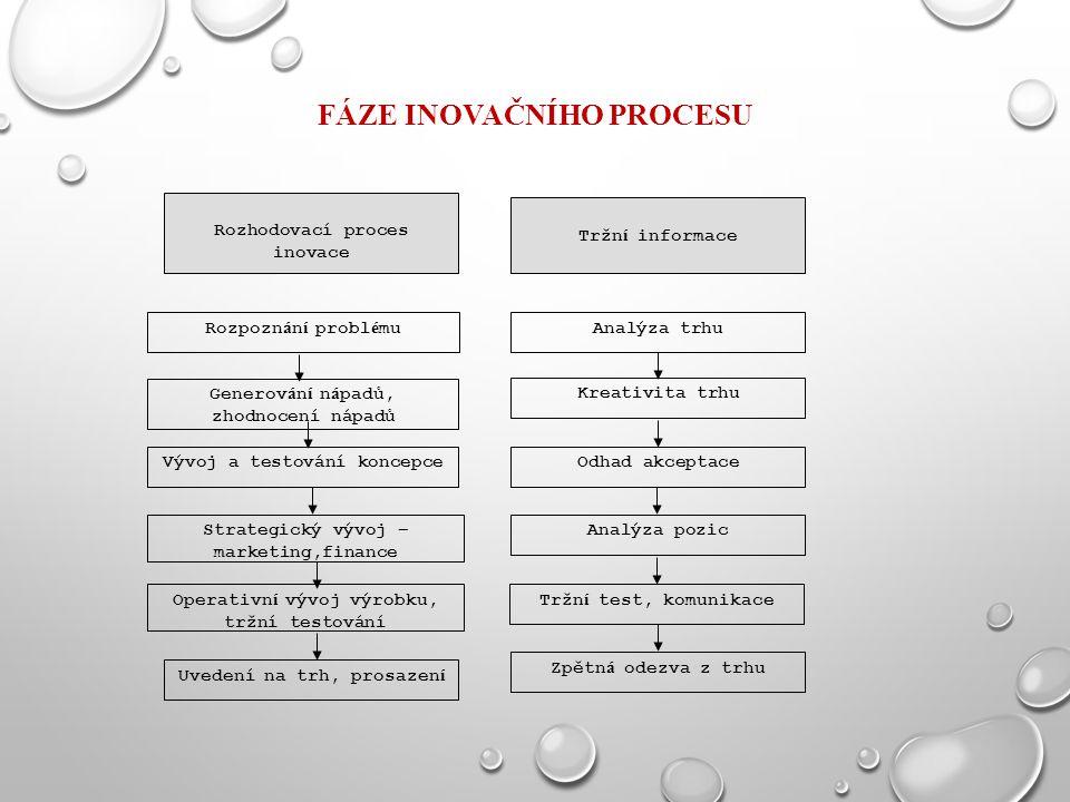 Fáze inovačního procesu