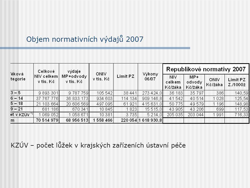 Objem normativních výdajů 2007