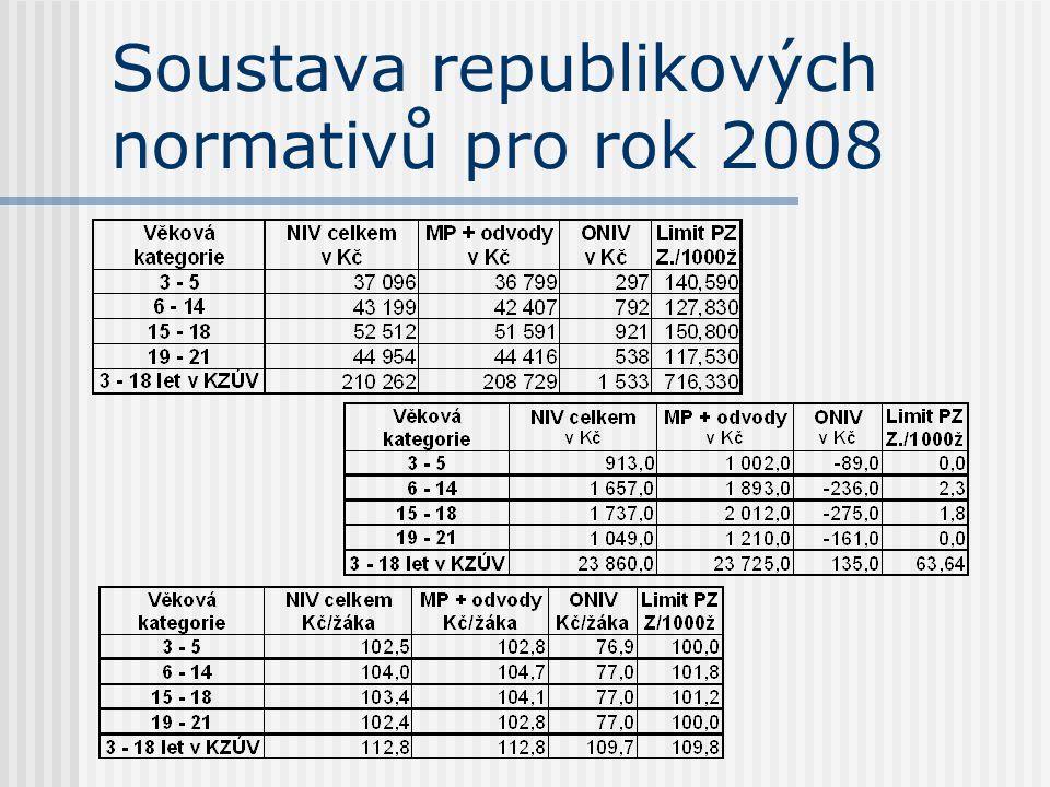 Soustava republikových normativů pro rok 2008