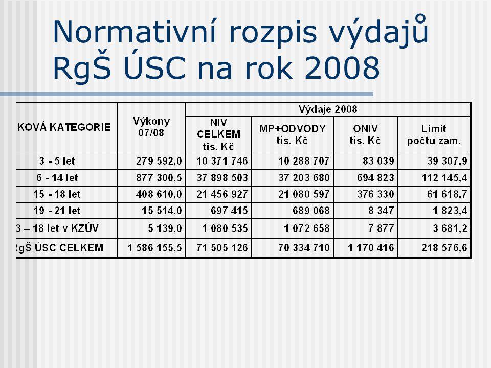Normativní rozpis výdajů RgŠ ÚSC na rok 2008