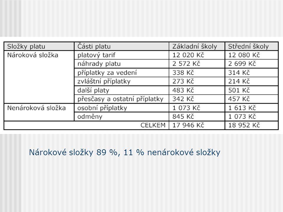 Nárokové složky 89 %, 11 % nenárokové složky