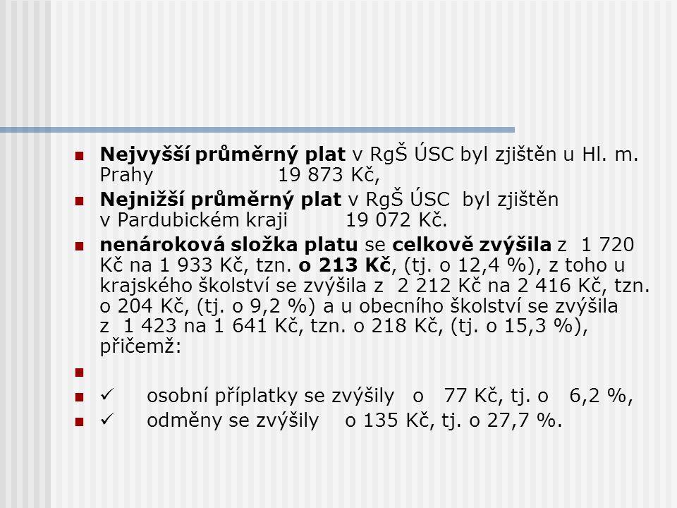 Nejvyšší průměrný plat v RgŠ ÚSC byl zjištěn u Hl. m. Prahy 19 873 Kč,