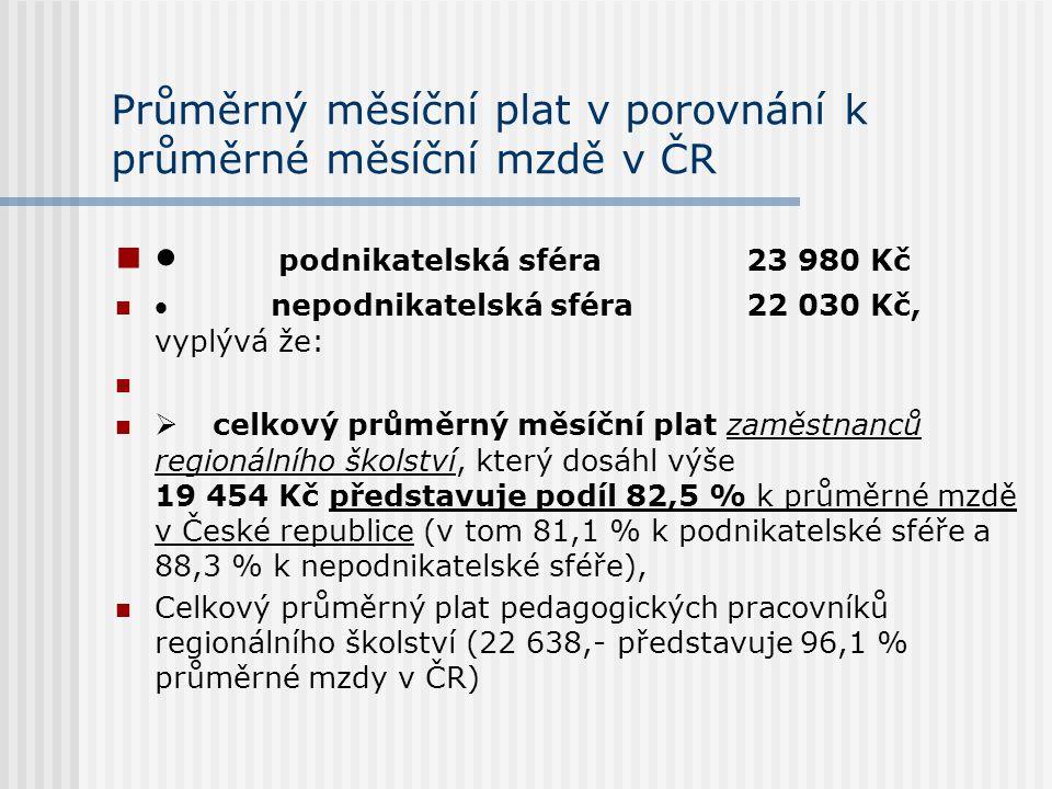Průměrný měsíční plat v porovnání k průměrné měsíční mzdě v ČR