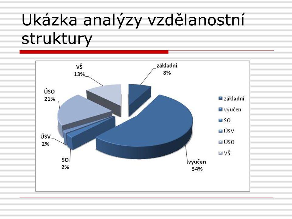 Ukázka analýzy vzdělanostní struktury