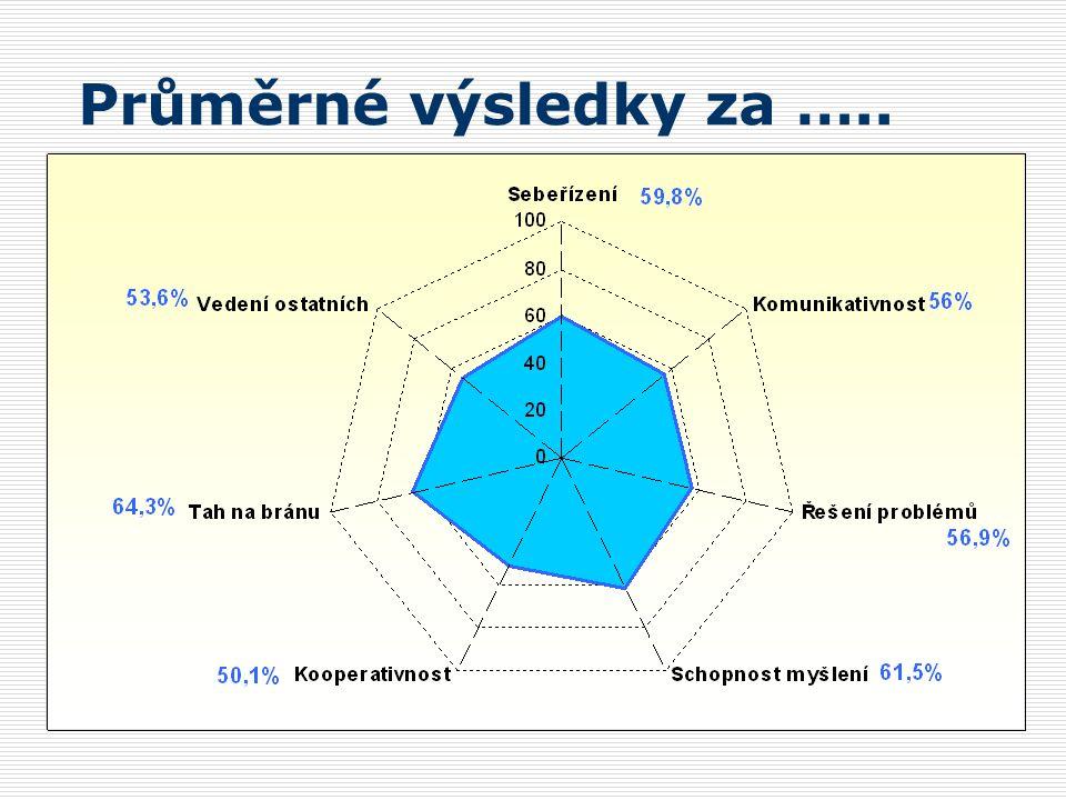 Průměrné výsledky za …..