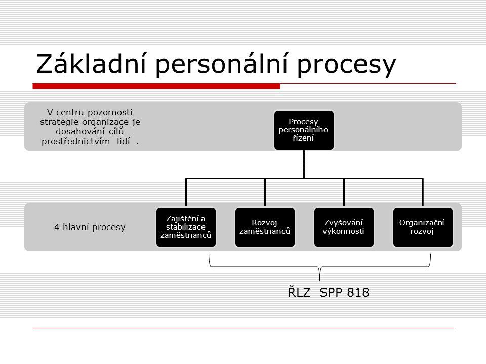 Základní personální procesy