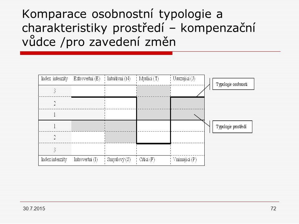 Komparace osobnostní typologie a charakteristiky prostředí – kompenzační vůdce /pro zavedení změn