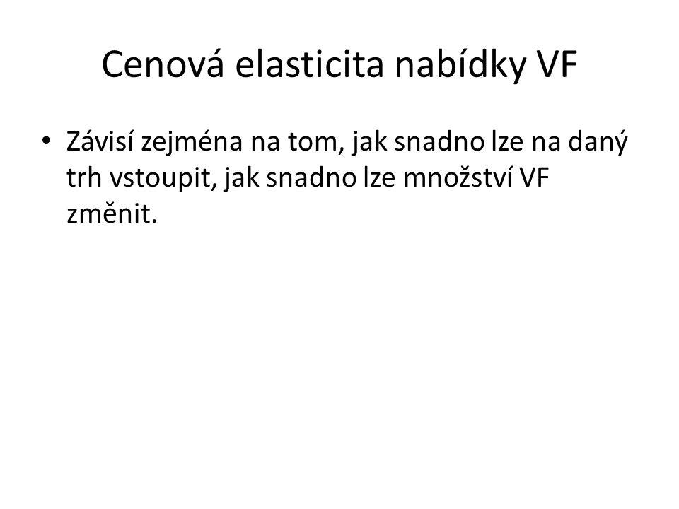 Cenová elasticita nabídky VF