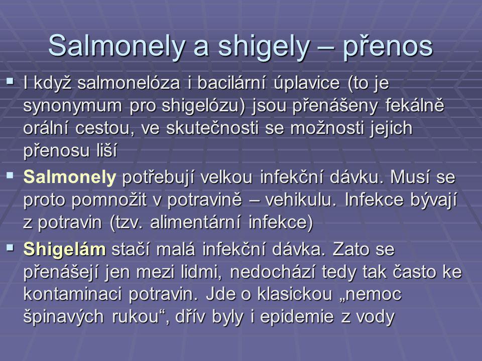 Salmonely a shigely – přenos