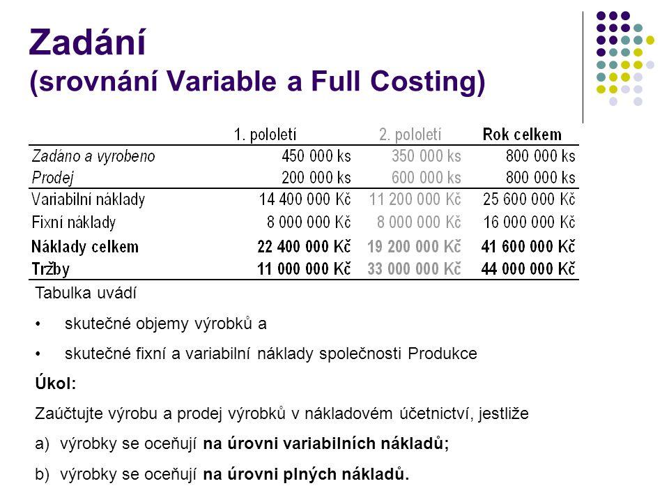 Zadání (srovnání Variable a Full Costing)