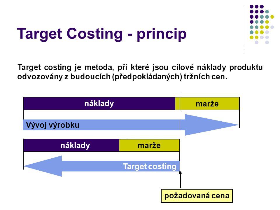 Target Costing - princip