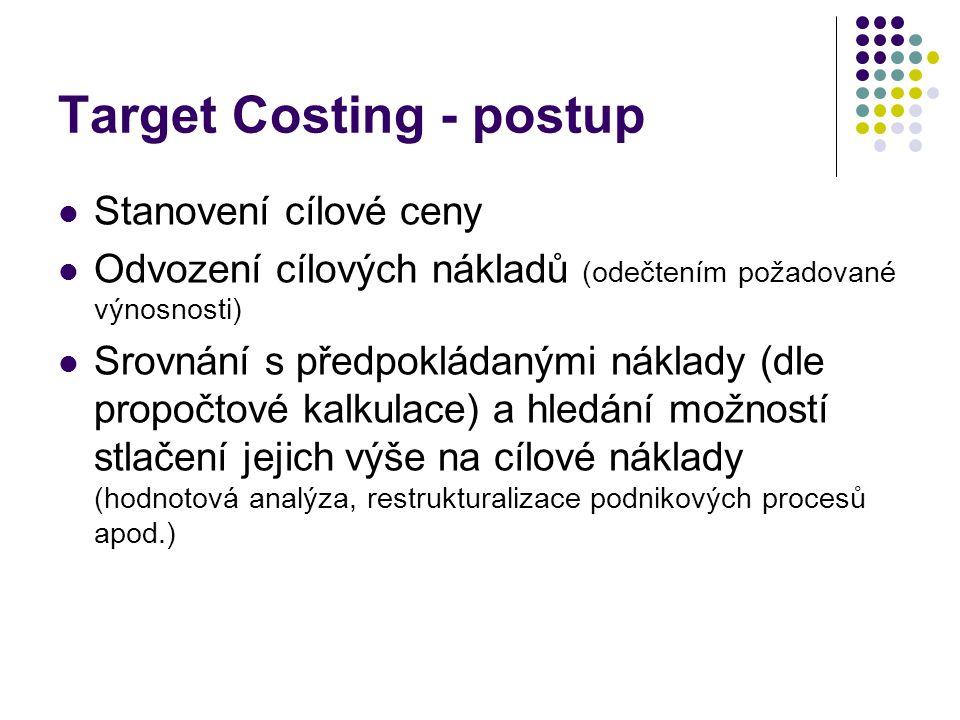 Target Costing - postup