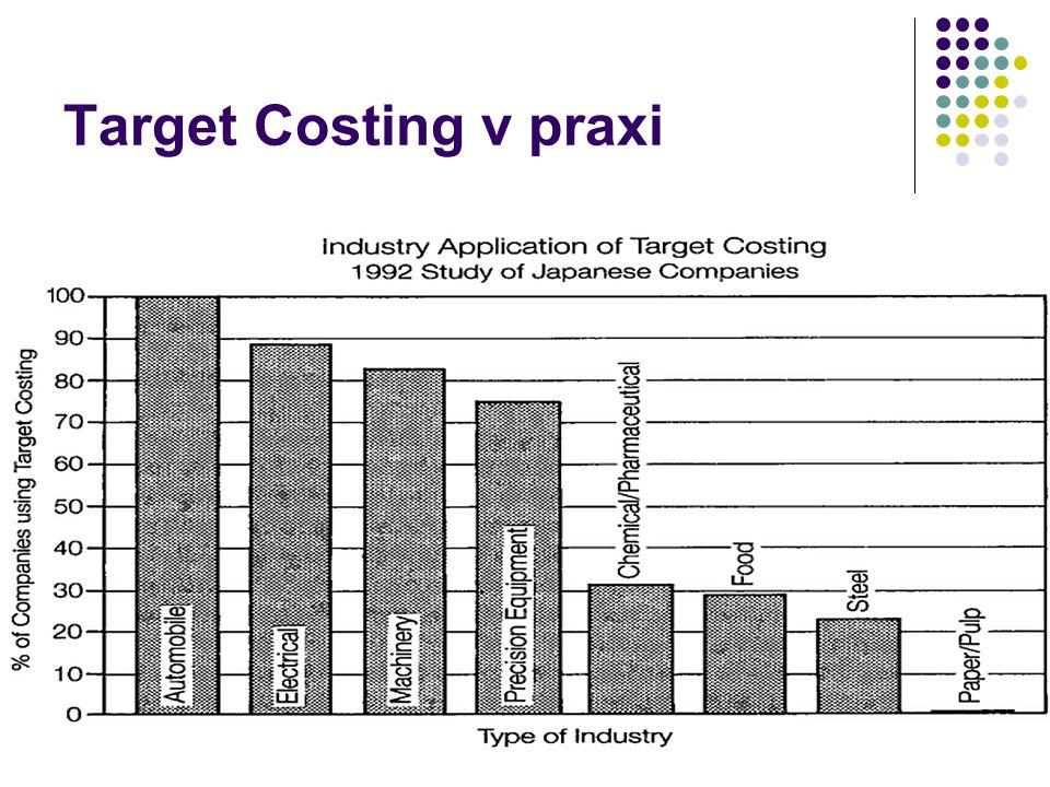 Target Costing v praxi