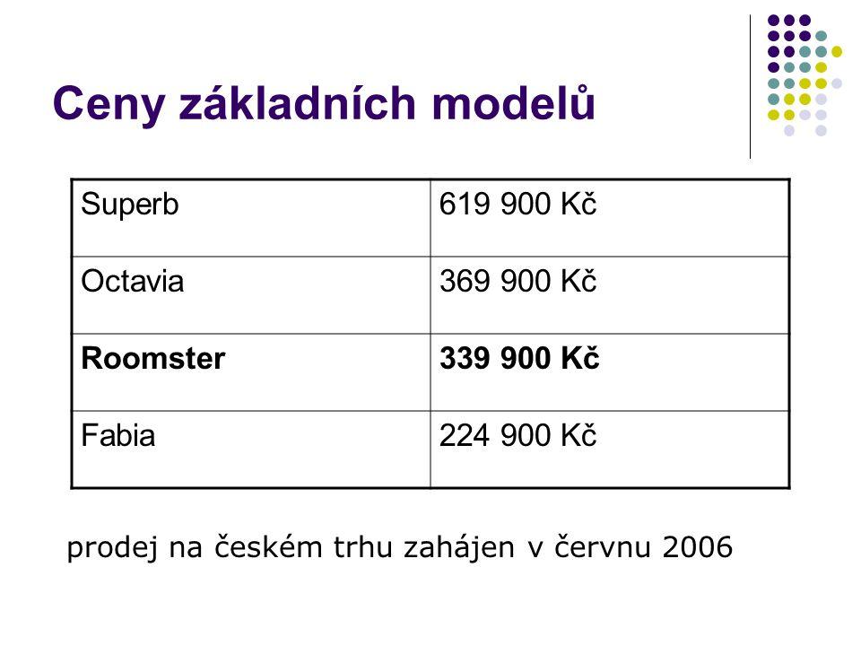 Ceny základních modelů