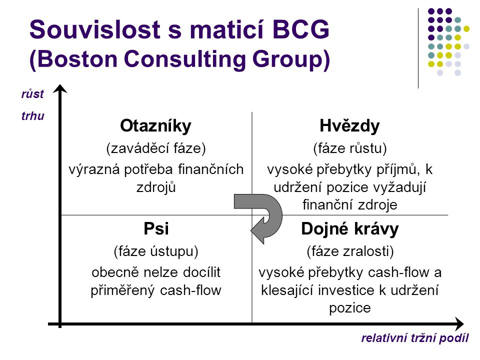 Souvislost s maticí BCG (Boston Consulting Group)