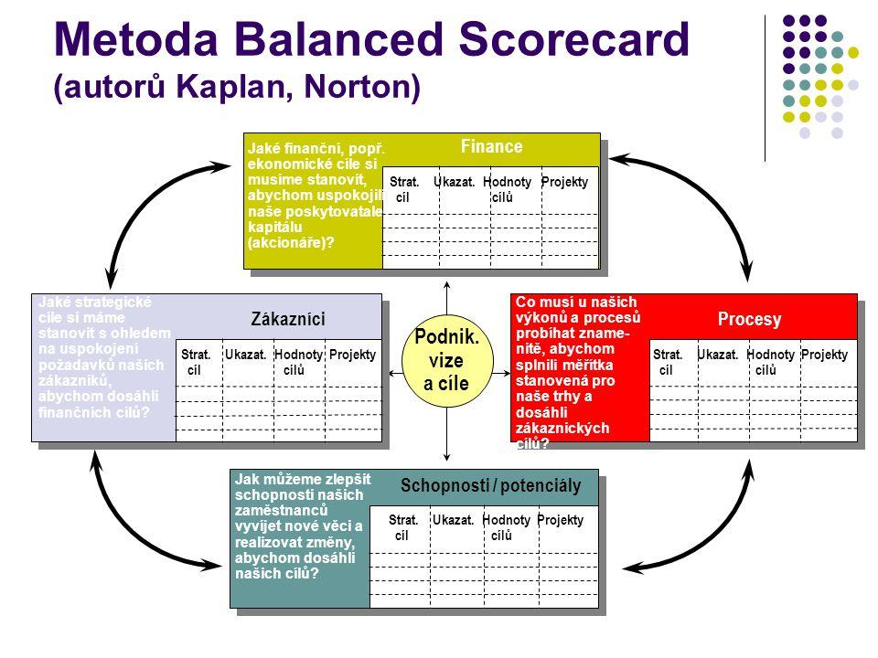 Metoda Balanced Scorecard (autorů Kaplan, Norton)