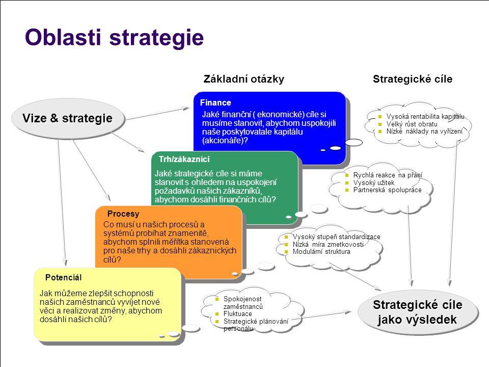 Strategické cíle jako výsledek