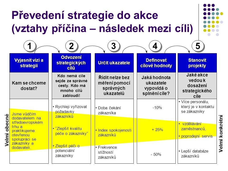 Převedení strategie do akce (vztahy příčina – následek mezi cíli)