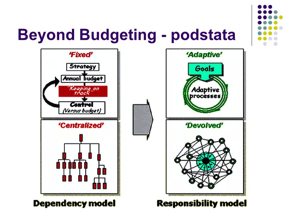 Beyond Budgeting - podstata