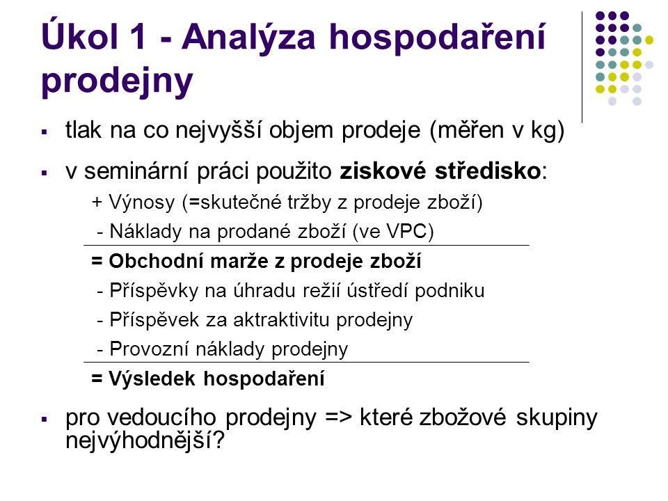 Úkol 1 - Analýza hospodaření prodejny