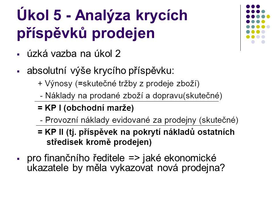 Úkol 5 - Analýza krycích příspěvků prodejen