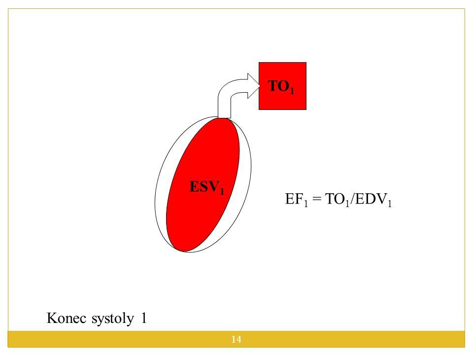 TO1 ESV1 EF1 = TO1/EDV1 Konec systoly 1