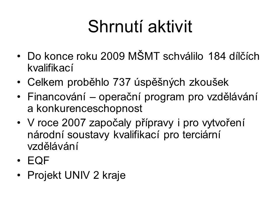 Shrnutí aktivit Do konce roku 2009 MŠMT schválilo 184 dílčích kvalifikací. Celkem proběhlo 737 úspěšných zkoušek.