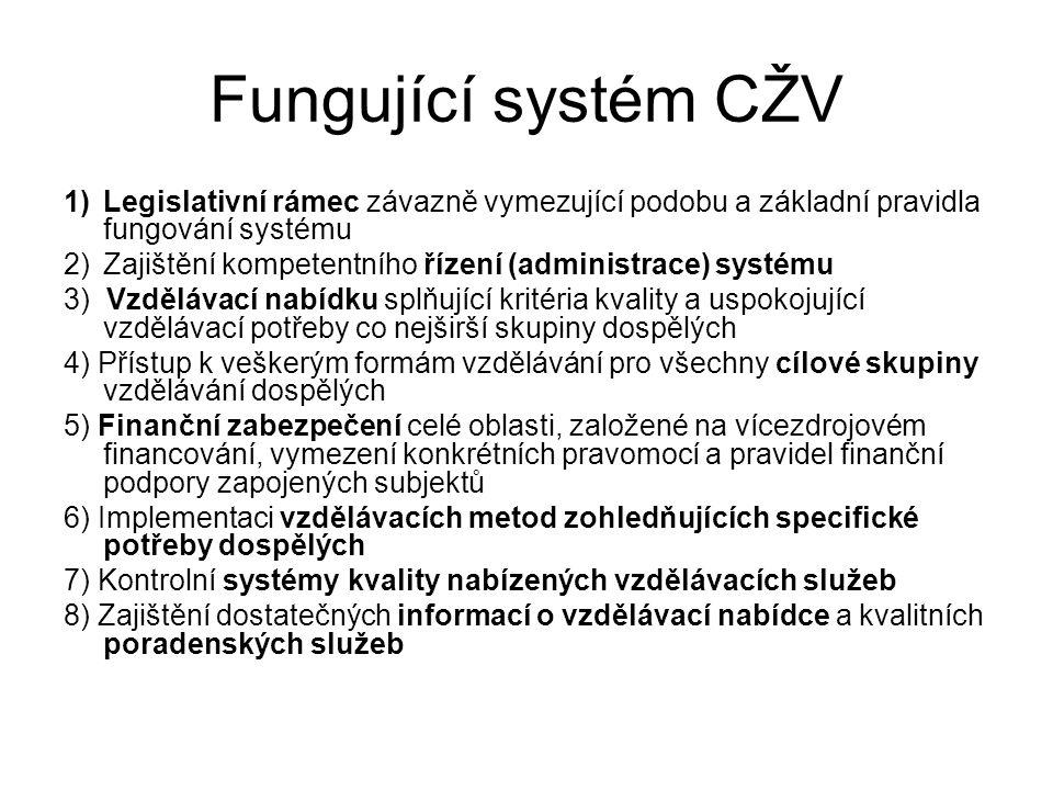 Fungující systém CŽV Legislativní rámec závazně vymezující podobu a základní pravidla fungování systému.