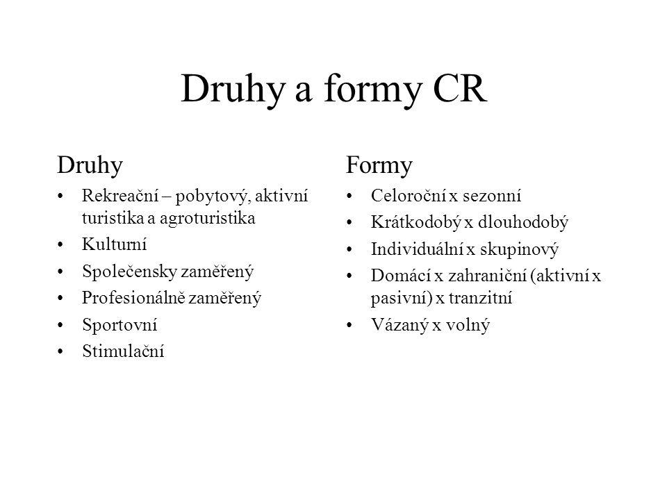 Druhy a formy CR Druhy Formy