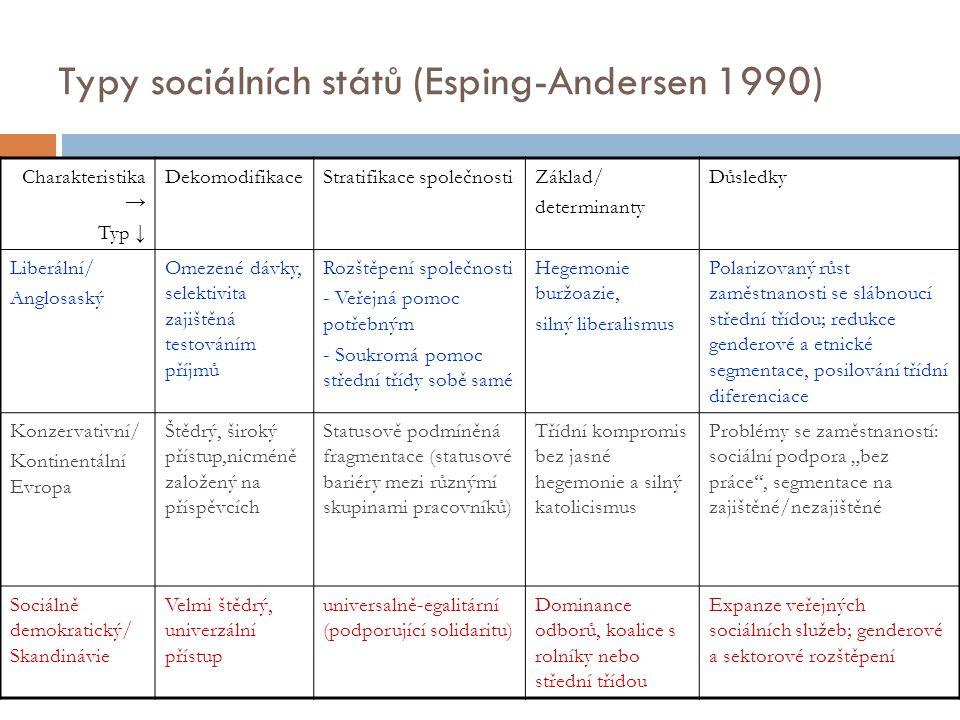 Typy sociálních států (Esping-Andersen 1990)
