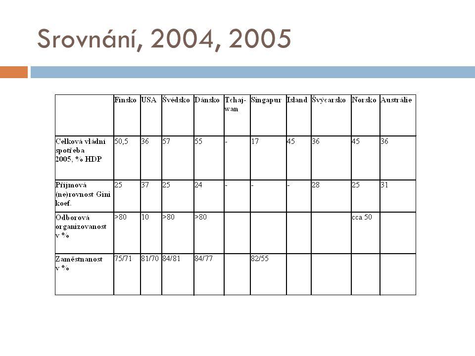 Srovnání, 2004, 2005