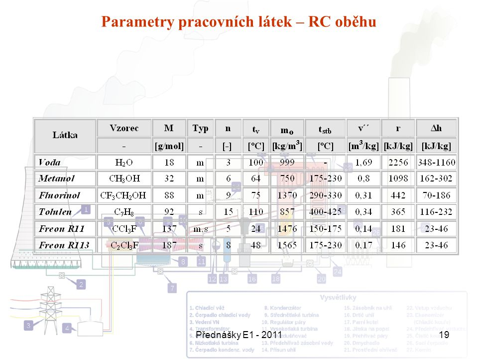 Parametry pracovních látek – RC oběhu