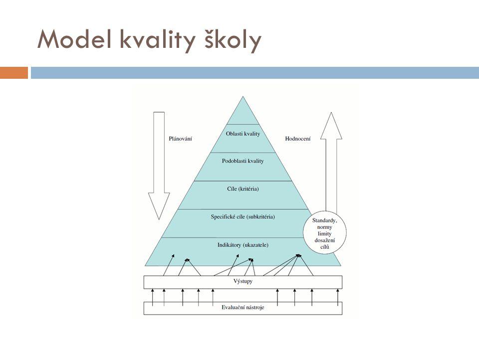 Model kvality školy