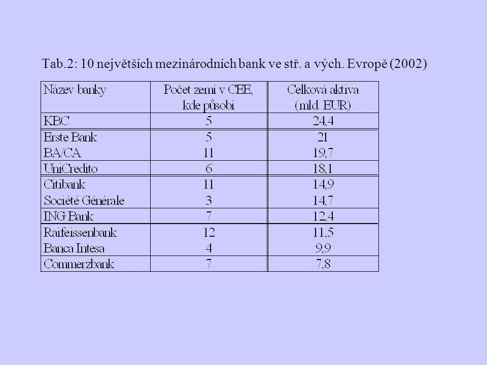 Tab.2: 10 největších mezinárodních bank ve stř. a vých. Evropě (2002)