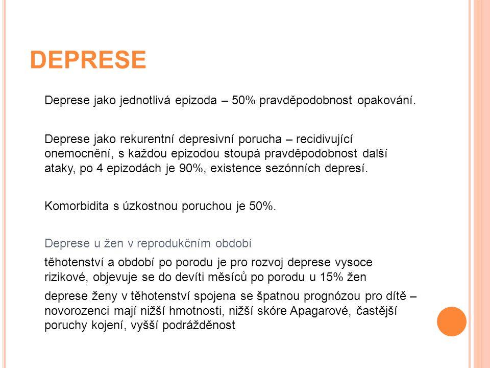 DEPRESE Deprese jako jednotlivá epizoda – 50% pravděpodobnost opakování.