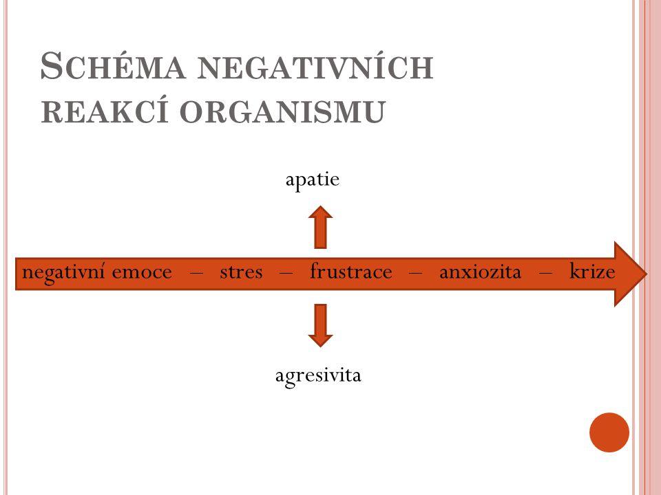 Schéma negativních reakcí organismu