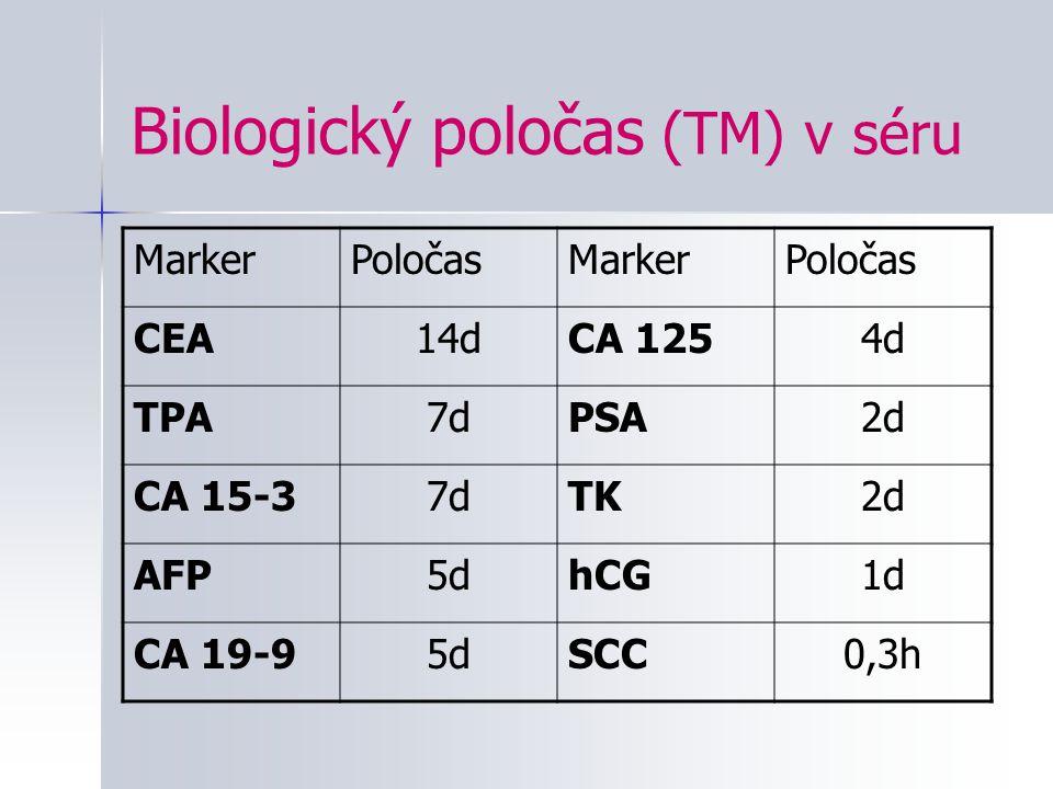 Biologický poločas (TM) v séru