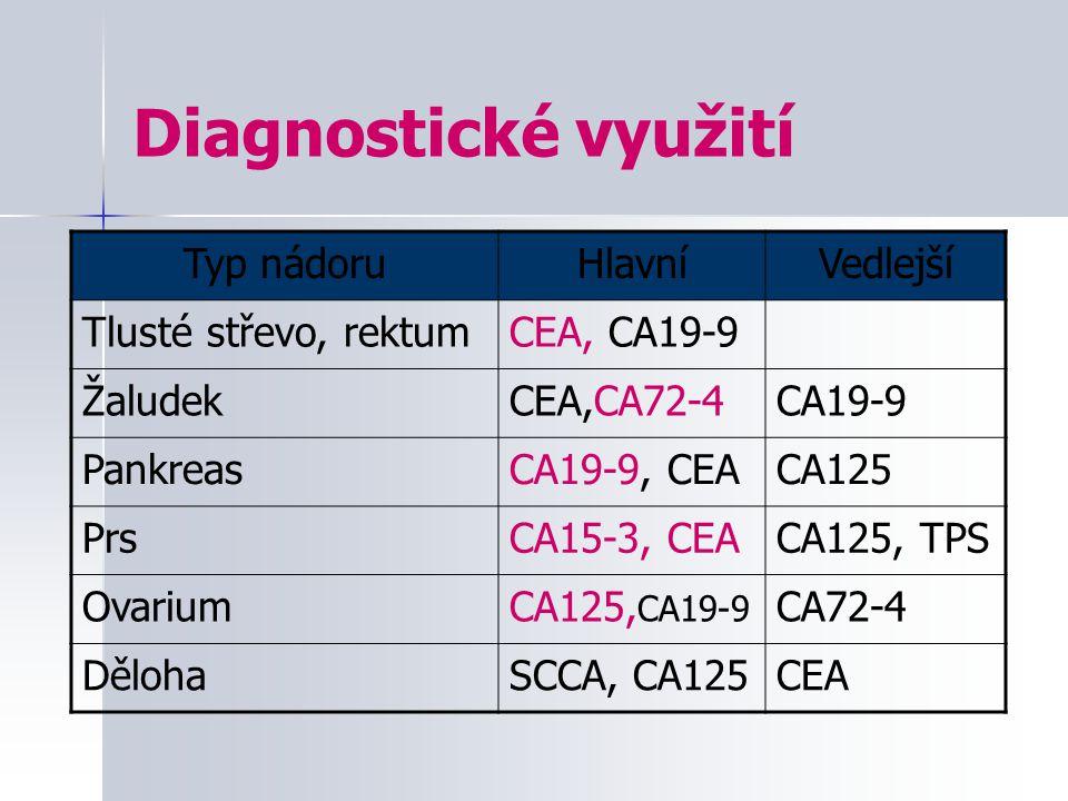 Diagnostické využití Typ nádoru Hlavní Vedlejší Tlusté střevo, rektum