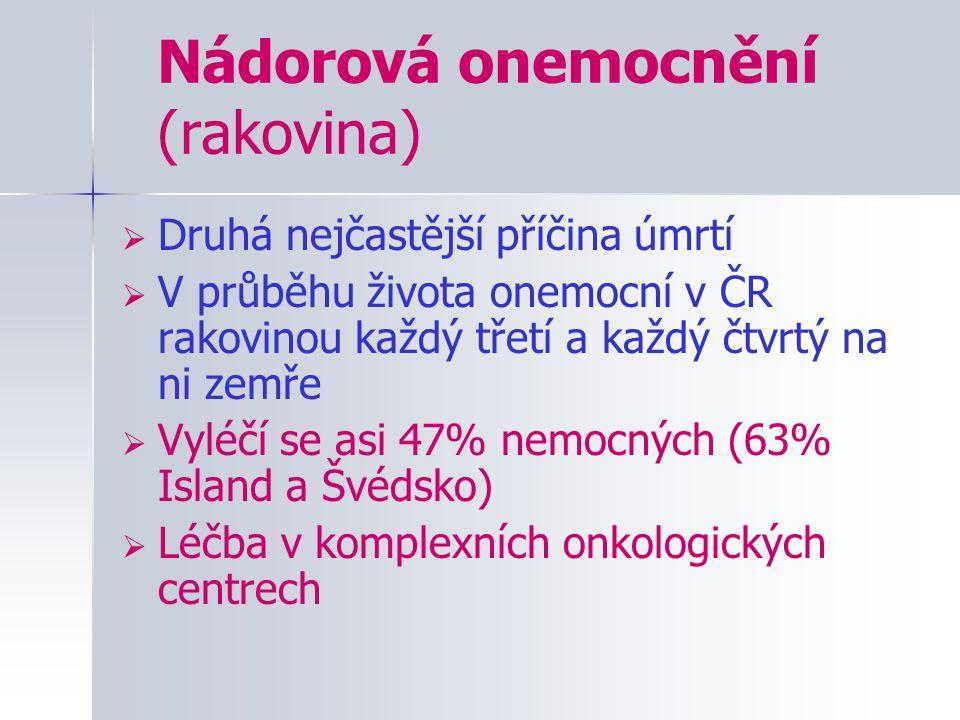 Nádorová onemocnění (rakovina)