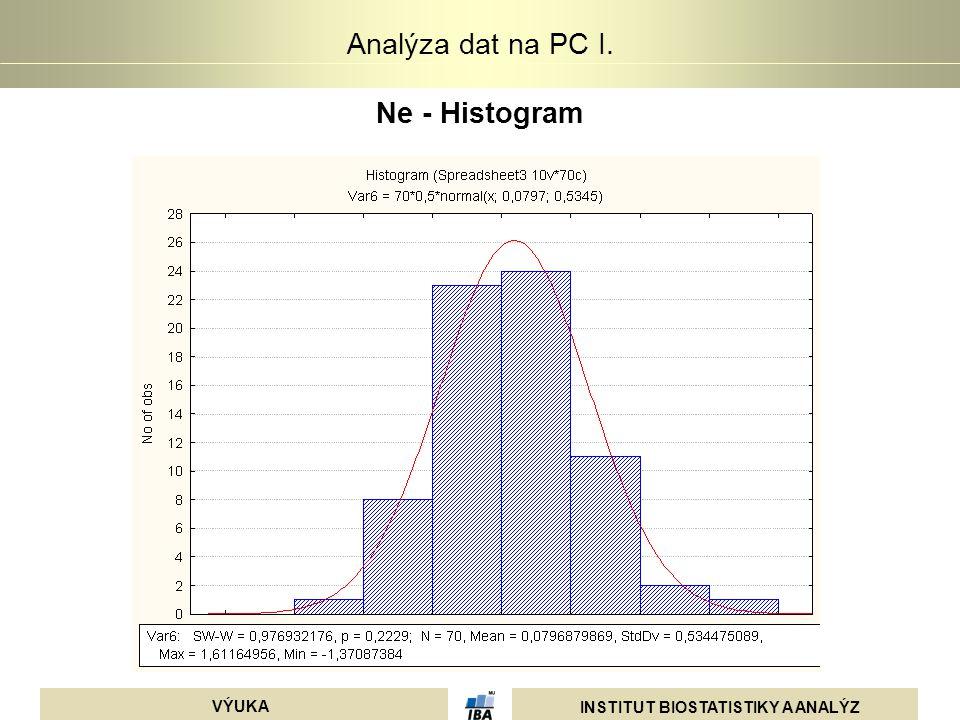 Ne - Histogram