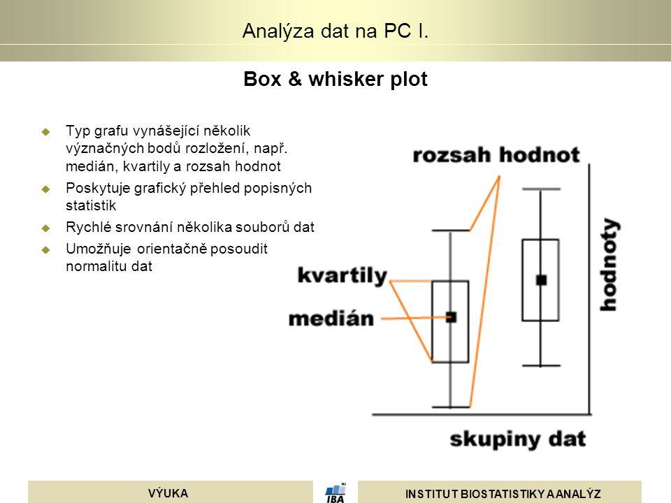 Box & whisker plot Typ grafu vynášející několik význačných bodů rozložení, např. medián, kvartily a rozsah hodnot.