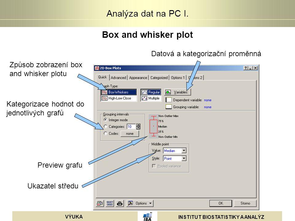 Box and whisker plot Datová a kategorizační proměnná