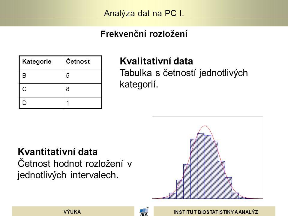 Tabulka s četností jednotlivých kategorií.