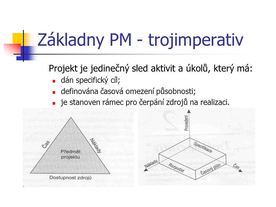 Základny PM - trojimperativ